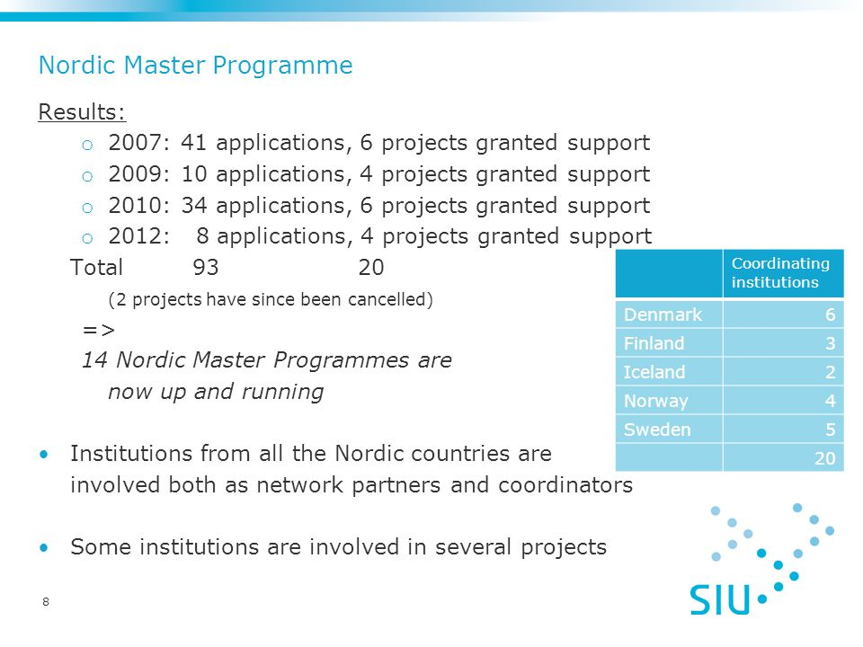 Nordic Master Programme Results: o 2007: 41 applications, 6 projects granted support o 2009: 10 applications, 4 projects granted support o 2010: 34 applications, 6 projects granted support o 2012: 8 applications, 4 projects granted support Total 93 20 (2 projects have since been cancelled) => 14 Nordic Master Programmes are now up and running Institutions from all the Nordic countries are involved both as network partners and coordinators Some institutions are involved in several projects Coordinating institutions Denmark6 Finland3 Iceland2 Norway4 Sweden5 20 8