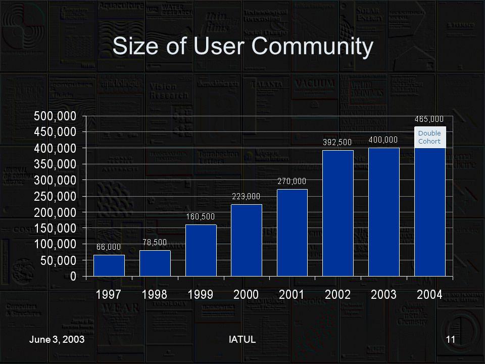 June 3, 2003IATUL11 Size of User Community Double Cohort