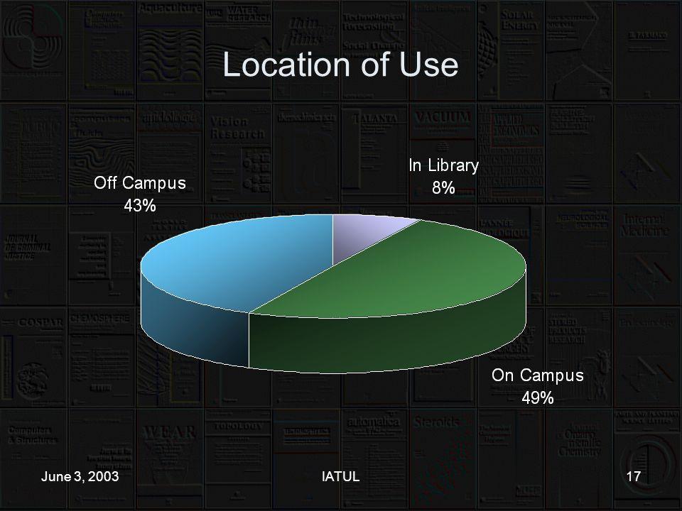 June 3, 2003IATUL17 Location of Use
