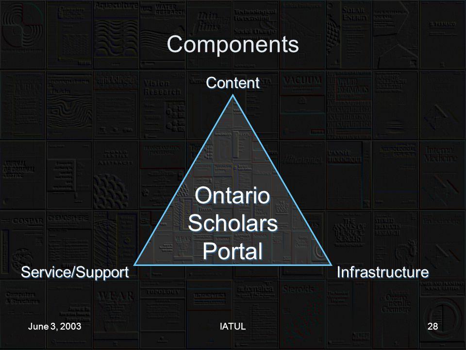 June 3, 2003IATUL28 ComponentsContent Infrastructure Service/Support OntarioScholarsPortal