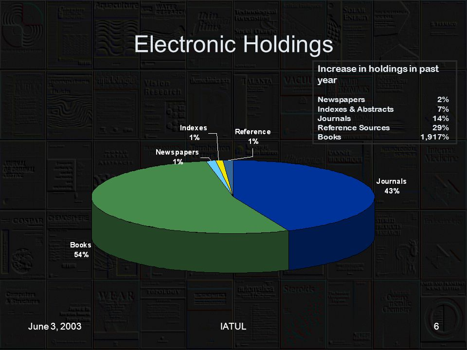 June 3, 2003IATUL6 Electronic Holdings Increase in holdings in past year Newspapers2% Indexes & Abstracts7% Journals14% Reference Sources29% Books1,917%