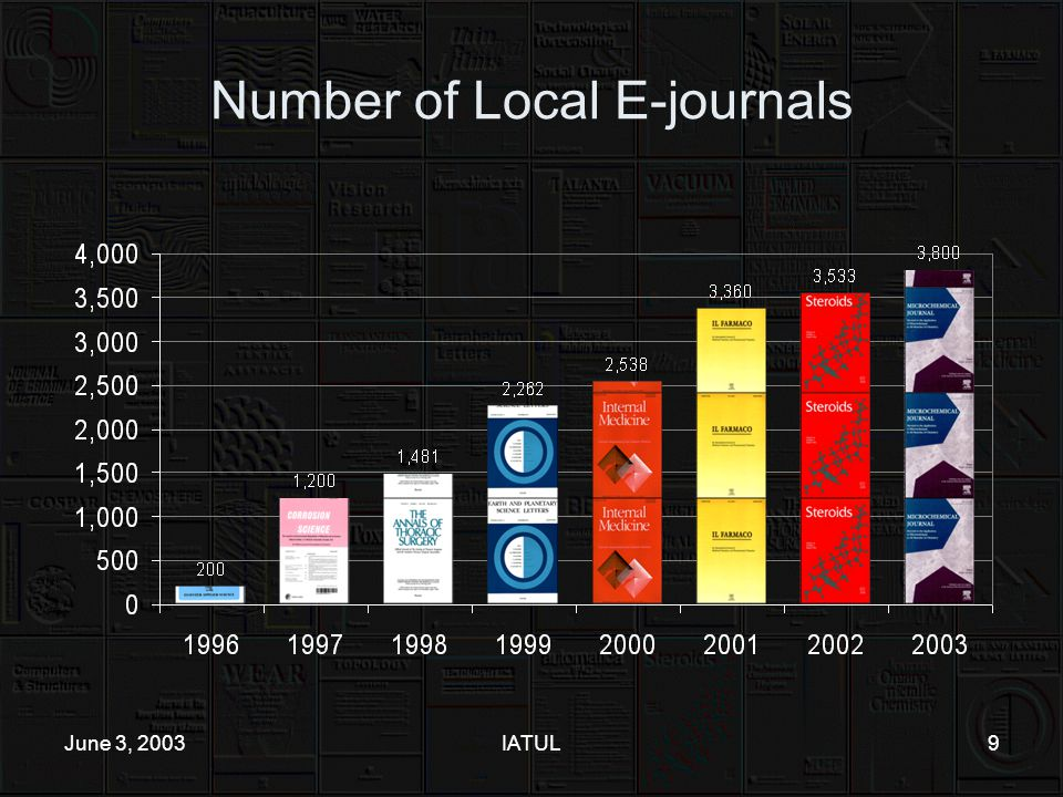 June 3, 2003IATUL9 Number of Local E-journals