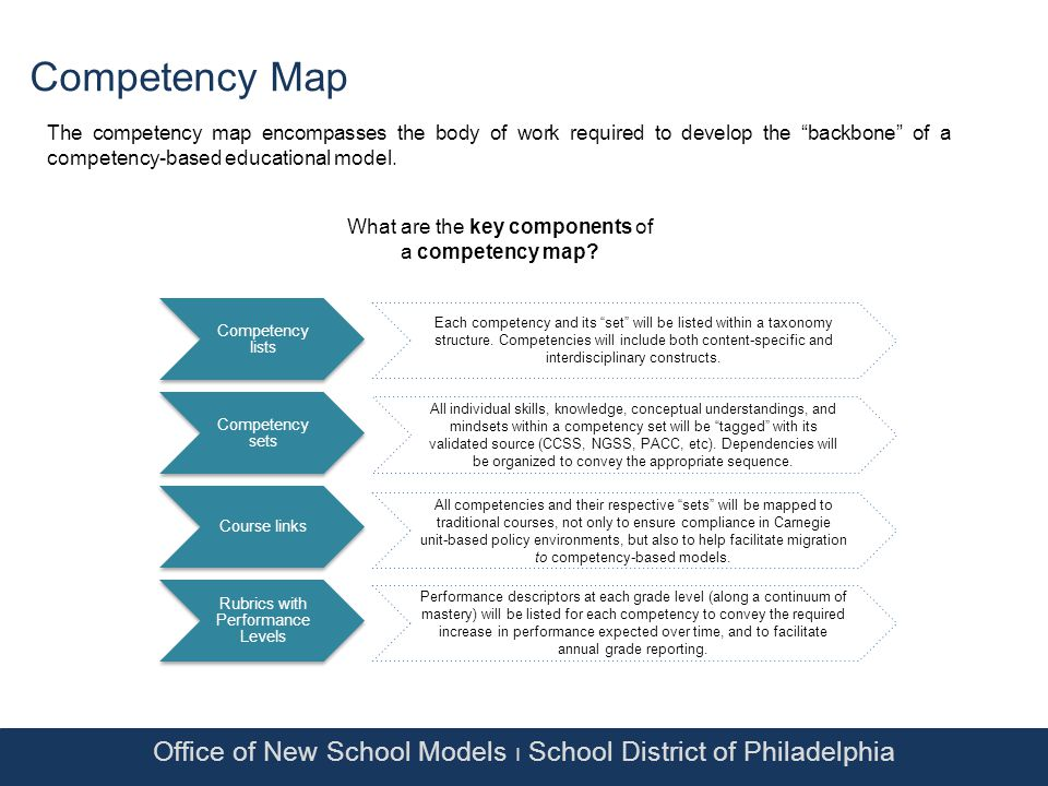 Office of New School Models Ι School District of Philadelphia Competency Map The competency map encompasses the body of work required to develop the backbone of a competency-based educational model.