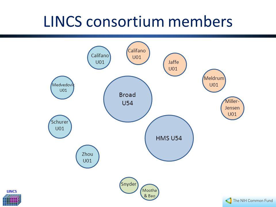 LINCS LINCS identifying initial groups Broad U54 HMS U54 Miller- Jensen U01 Califano U01 Jaffe U01 Meldrum U01 Mootha & Bao Medvedovic U01 Schurer U01 Zhou U01 Snyder