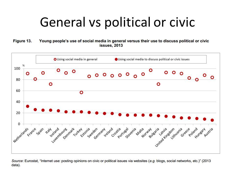 General vs political or civic