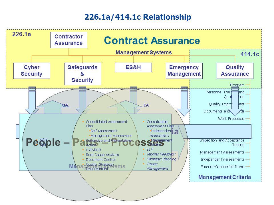 14 414.1c Management Criteria Contractor Assurance Cyber Security Safeguards & Security ES&HEmergency Management Contract Assurance Quality Assurance
