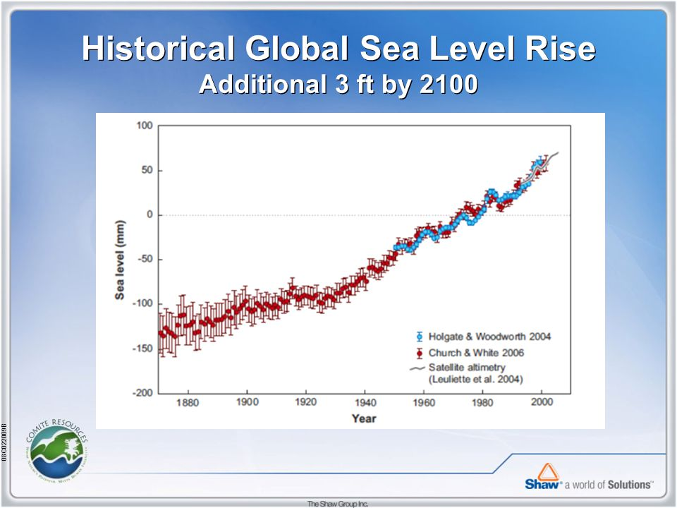 08C022009B Historical Global Sea Level Rise Additional 3 ft by 2100