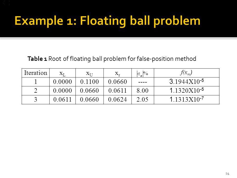 IterationxLxL xUxU xrxr f(x m ) 10.00000.11000.0660----3.1944X10 -5 20.00000.06600.06118.001.1320X10 -5 30.06110.06600.06242.051.1313X10 -7 Table 1 Root of floating ball problem for false-position method 14