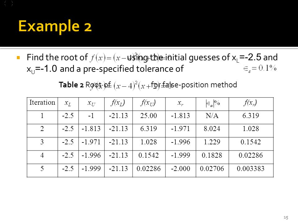  Find the root of using the initial guesses of x L =-2.5 and x U =-1.0 and a pre-specified tolerance of Table 2 Root of for false-position method IterationxLxL xUxU f(x L )f(x U )xrxr f(x r ) 1-2.5-21.1325.00-1.813N/A6.319 2-2.5-1.813-21.136.319-1.9718.0241.028 3-2.5-1.971-21.131.028-1.9961.2290.1542 4-2.5-1.996-21.130.1542-1.9990.18280.02286 5-2.5-1.999-21.130.02286-2.0000.027060.003383 15