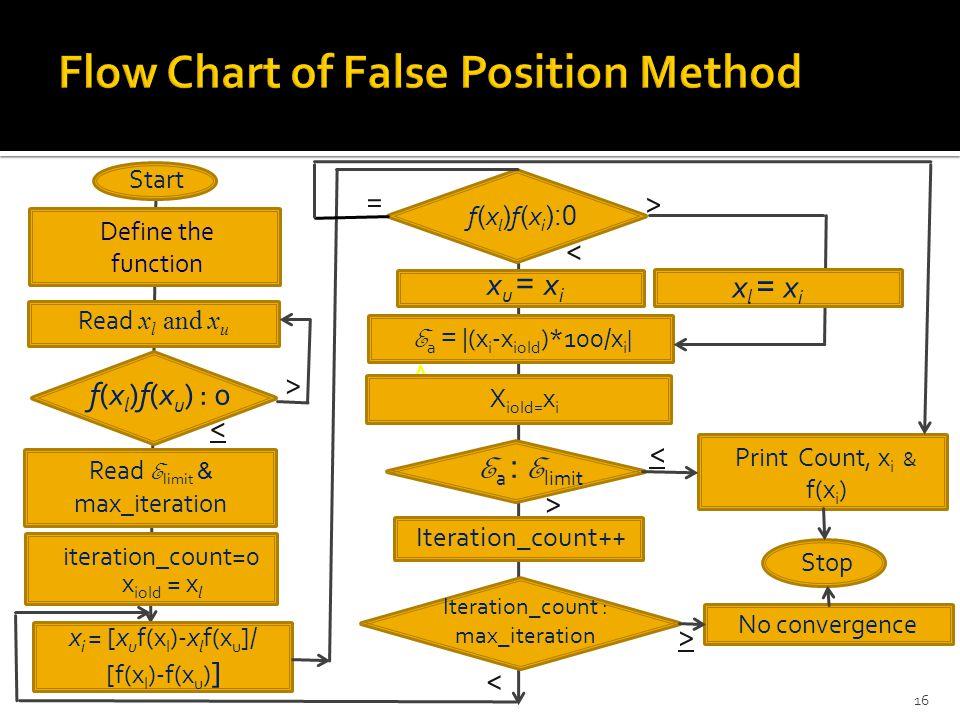 Read x l and x u Define the function f(x l )f(x u ) : 0 x u = x i x i = [x u f(x l )-x l f(x u ]/ [f(x l )-f(x u ) ] A Read E limit & max_iteration f(x l )f(x i ):0 E a = |(x i -x iold )*100/x i | x l = x i E a : E limit Iteration_count : max_iteration Iteration_count++ Print Count, x i & f(x i ) No convergence Start < > < > > < < > Stop 16 iteration_count=0 x iold = x l X iold= x i =
