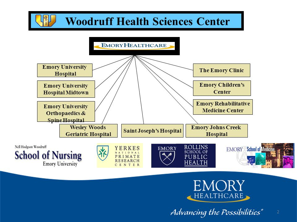 2 Woodruff Health Sciences Center Emory Children's Center Emory Rehabilitative Medicine Center Emory University Orthopaedics & Spine Hospital Emory University Hospital Emory University Hospital Midtown Wesley Woods Geriatric Hospital The Emory Clinic Emory Johns Creek Hospital Saint Joseph's Hospital