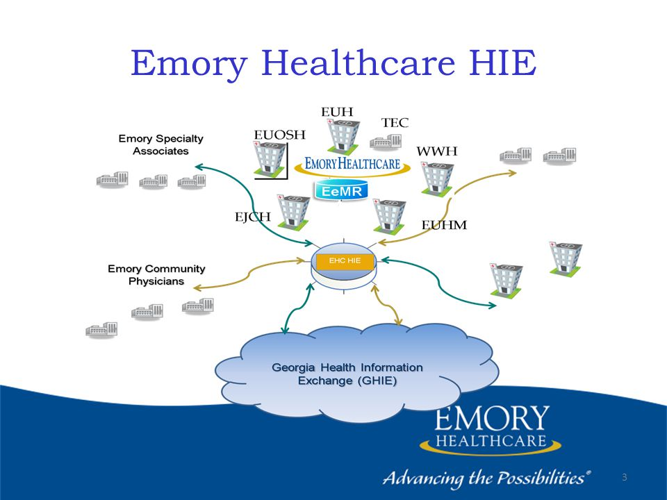 Emory Healthcare HIE 3