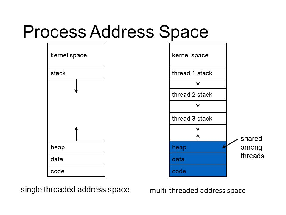 Process Address Space single threaded address space kernel space code data heap stack kernel space code data heap thread 1 stack thread 2 stack thread 3 stack shared among threads multi-threaded address space