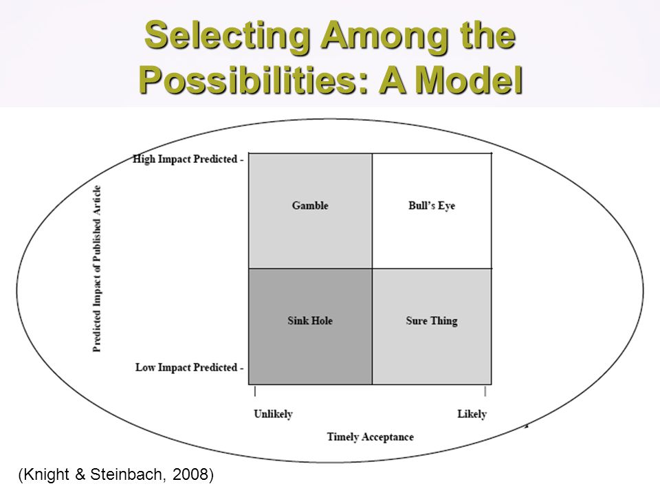 Selecting Among the Possibilities: A Model (Knight & Steinbach, 2008)