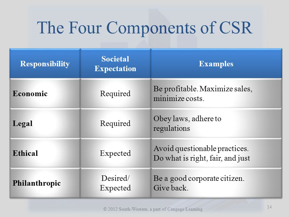 The Pyramid of CSR © 2012 South-Western, a part of Cengage Learning 15 Philanthropic Responsibilities Be a good corporate citizen.