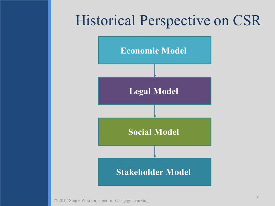 Modification of the Economic Model 10 Philanthropy Community obligations Paternalism Motivation: Keep government at arm's length © 2012 South-Western, a part of Cengage Learning