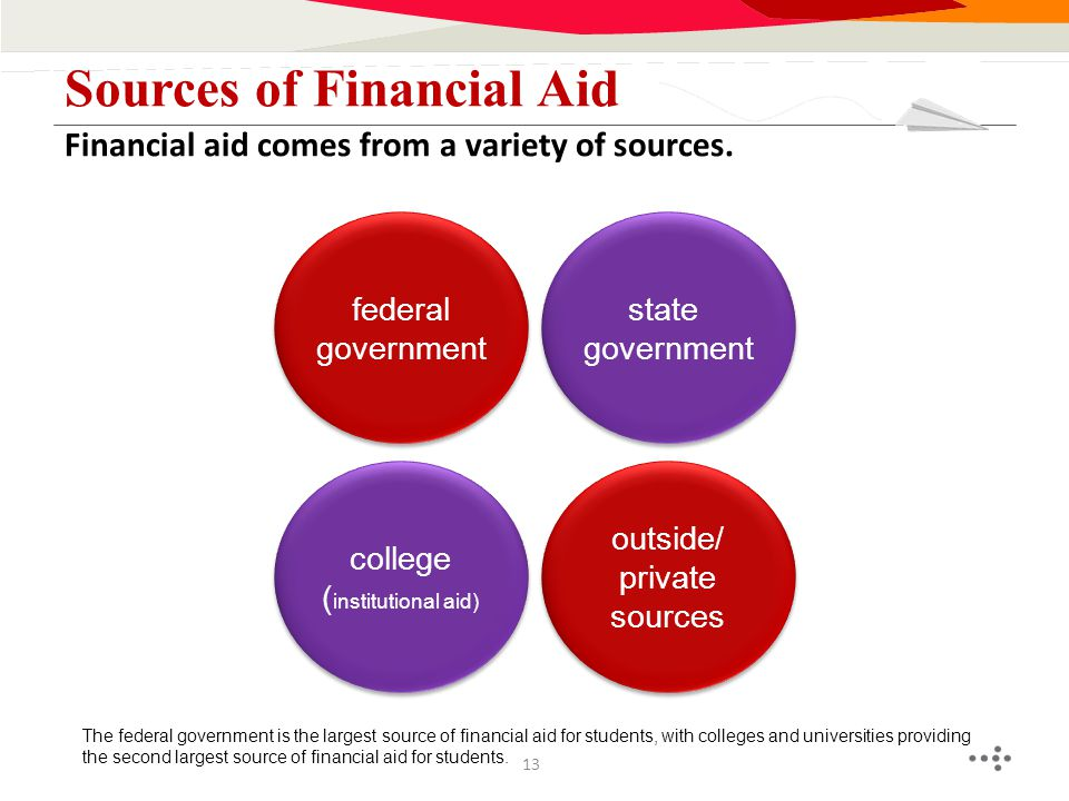 Financial aid comes from a variety of sources. Sources of Financial Aid college ( institutional aid) college ( institutional aid) outside/ private sou