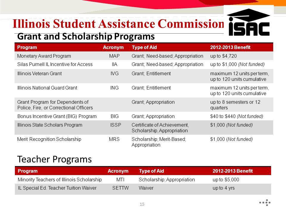 Grant and Scholarship Programs Illinois Student Assistance Commission ProgramAcronymType of Aid2012-2013 Benefit Monetary Award ProgramMAPGrant; Need-