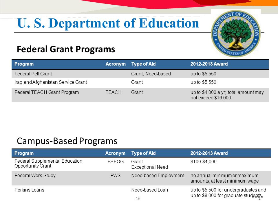 Federal Grant Programs U. S. Department of Education ProgramAcronymType of Aid2012-2013 Award Federal Pell GrantGrant; Need-basedup to $5,550 Iraq and