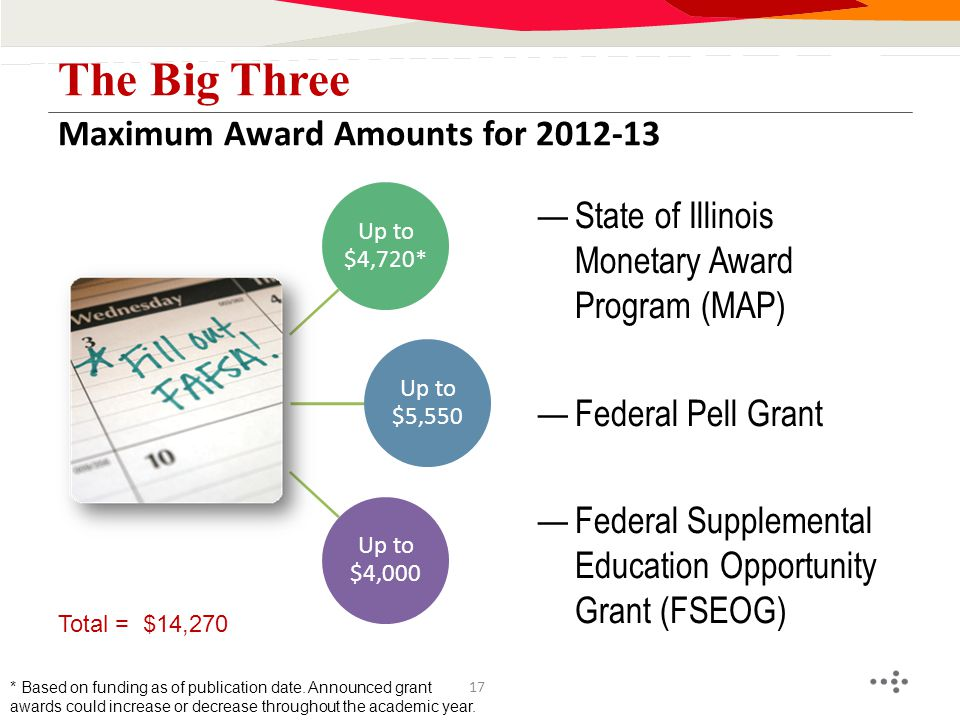 Maximum Award Amounts for 2012-13 The Big Three Up to $4,720* Up to $5,550 Up to $4,000 —State of Illinois Monetary Award Program (MAP) —Federal Pell Grant —Federal Supplemental Education Opportunity Grant (FSEOG) Total = $14,270 * Based on funding as of publication date.
