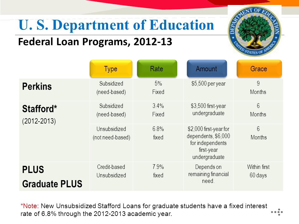 Federal Loan Programs, 2012-13 U. S. Department of Education Type Grace Rate Perkins Subsidized (need-based) 5% Fixed $5,500 per year9 Months Stafford