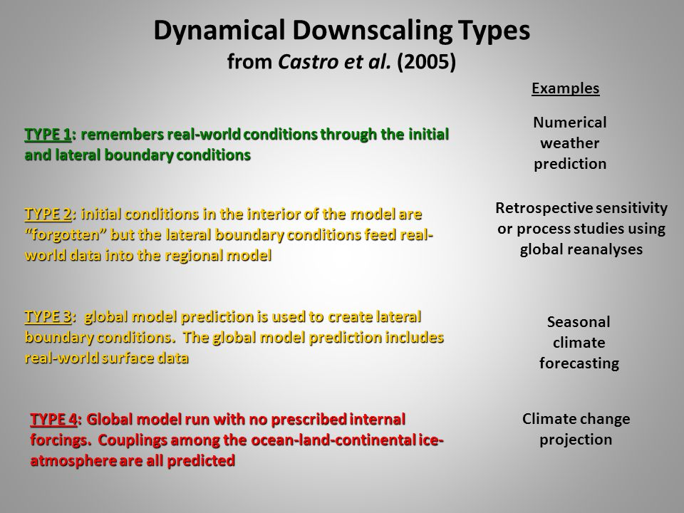 Dynamical Downscaling Types from Castro et al.