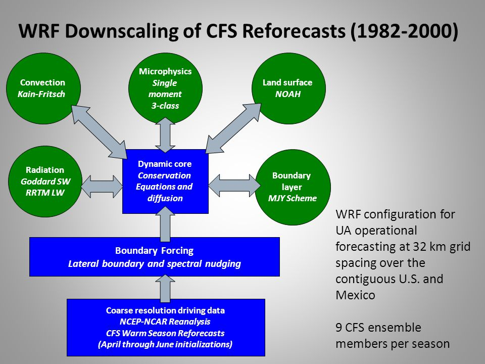 WRF Downscaling of CFS Reforecasts (1982-2000) Dynamic core Conservation Equations and diffusion Convection Kain-Fritsch Radiation Goddard SW RRTM LW Land surface NOAH Boundary layer MJY Scheme Microphysics Single moment 3-class Coarse resolution driving data NCEP-NCAR Reanalysis CFS Warm Season Reforecasts (April through June initializations) Boundary Forcing Lateral boundary and spectral nudging WRF configuration for UA operational forecasting at 32 km grid spacing over the contiguous U.S.