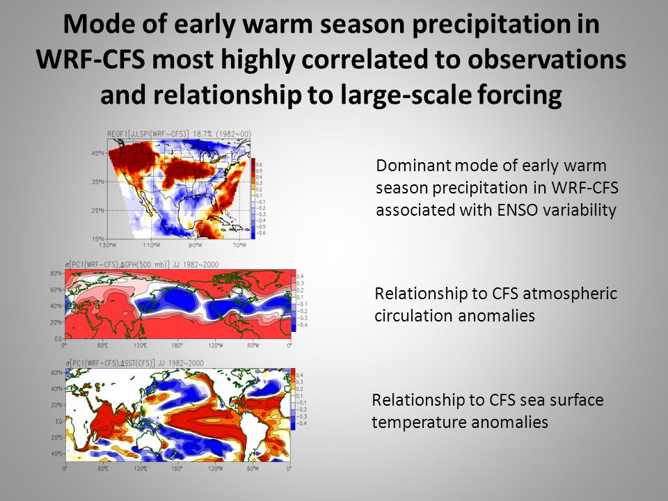 Dominant mode of early warm season precipitation in WRF-CFS associated with ENSO variability Relationship to CFS atmospheric circulation anomalies Relationship to CFS sea surface temperature anomalies Mode of early warm season precipitation in WRF-CFS most highly correlated to observations and relationship to large-scale forcing