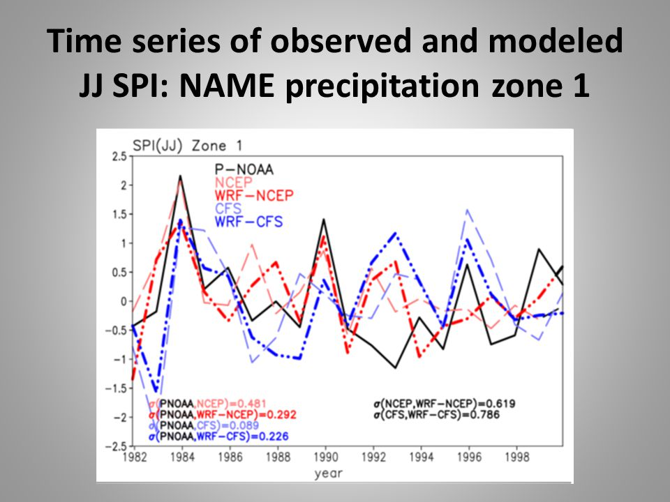 Time series of observed and modeled JJ SPI: NAME precipitation zone 1