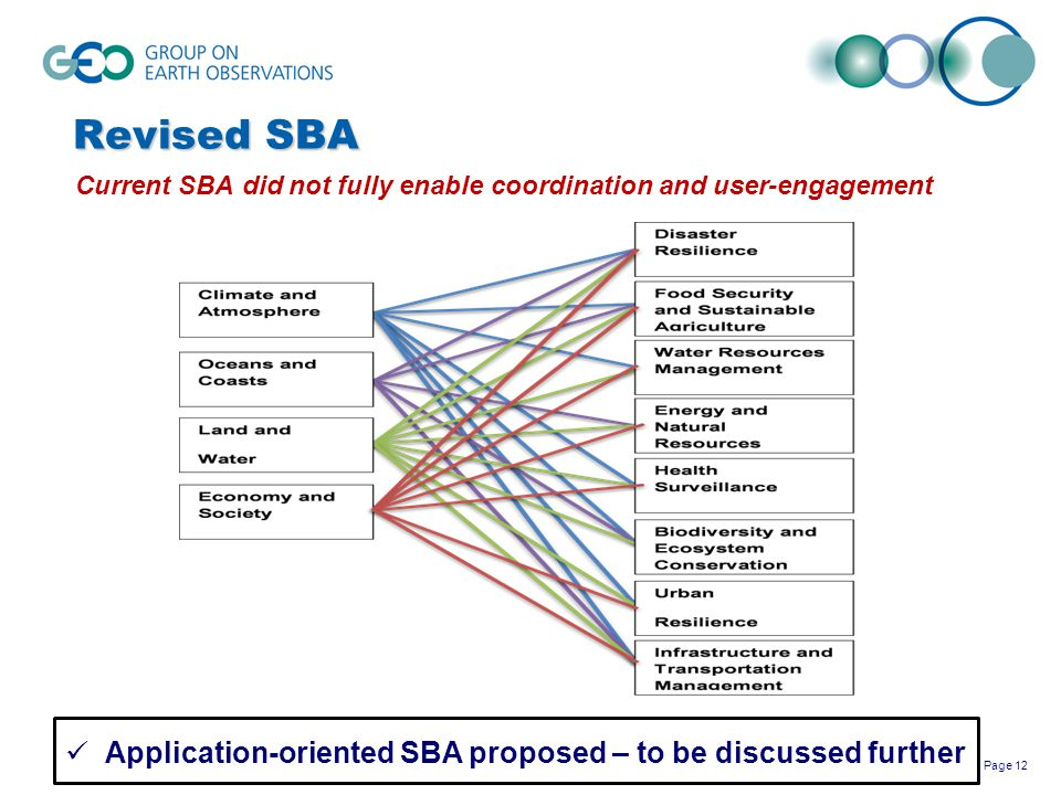 Page 12 Revised SBA Current SBA did not fully enable coordination and user-engagement Application-oriented SBA proposed – to be discussed further
