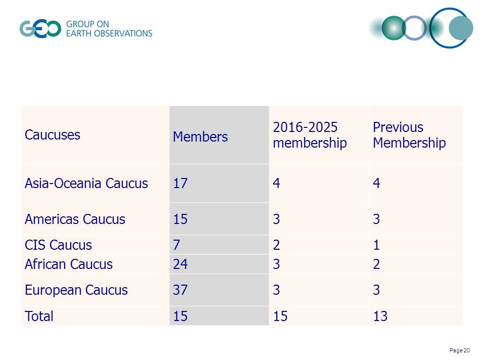 Page 20 Caucuses Members 2016-2025 membership Previous Membership Asia-Oceania Caucus1744 Americas Caucus1533 CIS Caucus721 African Caucus2432 Europea