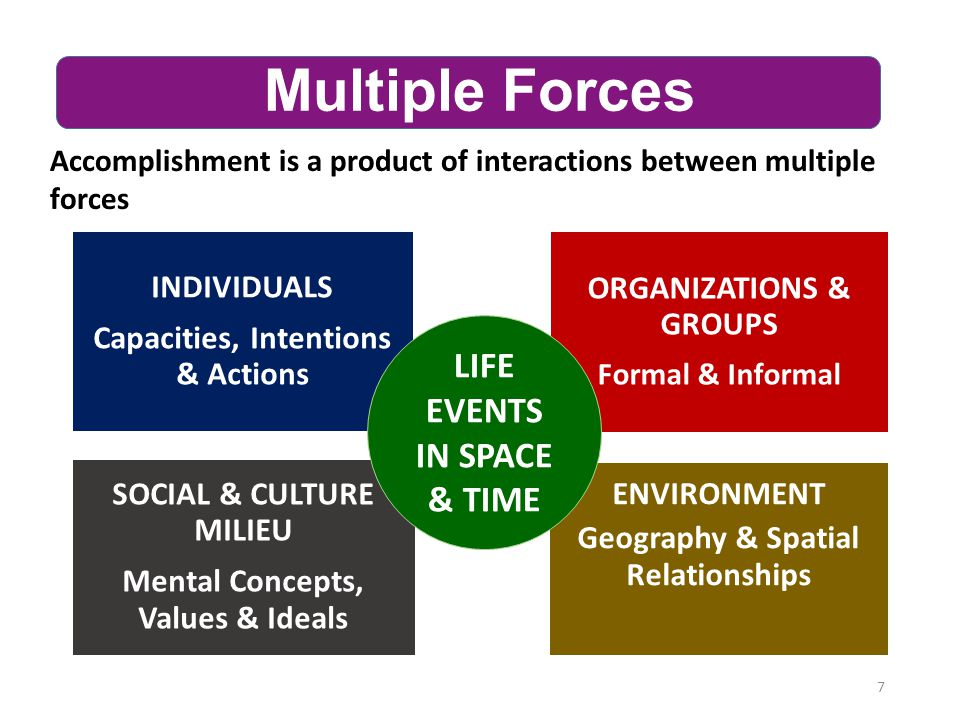7 Multiple Forces Accomplishment is a product of interactions between multiple forces SOCIAL & CULTURE MILIEU Mental Concepts, Values & Ideals INDIVID