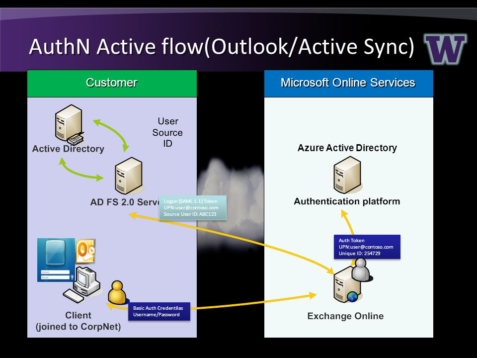 AuthN Active flow(Outlook/Active Sync) Customer Microsoft Online Services Logon (SAML 1.1) Token UPN:user@contoso.com Source User ID: ABC123 Logon (SAML 1.1) Token UPN:user@contoso.com Source User ID: ABC123 Auth Token UPN:user@contoso.com Unique ID: 254729 Auth Token UPN:user@contoso.com Unique ID: 254729 Basic Auth Credentilas Username/Password Basic Auth Credentilas Username/Password Azure Active Directory