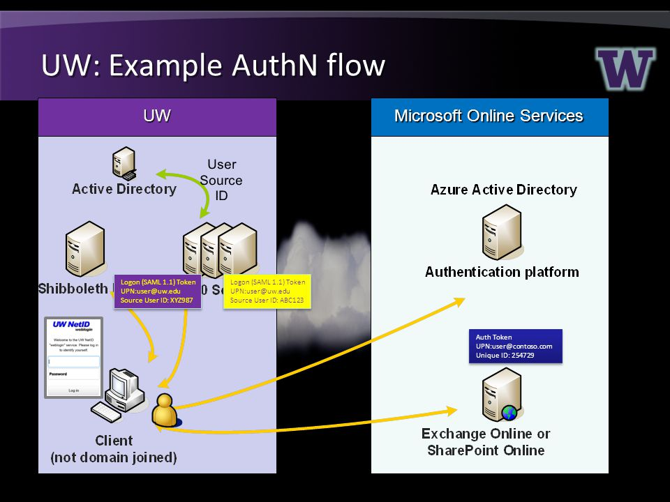 UW: Example AuthN flow UW Microsoft Online Services Logon (SAML 1.1) Token UPN:user@uw.edu Source User ID: ABC123 Logon (SAML 1.1) Token UPN:user@uw.edu Source User ID: ABC123 Auth Token UPN:user@contoso.com Unique ID: 254729 Auth Token UPN:user@contoso.com Unique ID: 254729 Logon (SAML 1.1) Token UPN:user@uw.edu Source User ID: XYZ987 Logon (SAML 1.1) Token UPN:user@uw.edu Source User ID: XYZ987