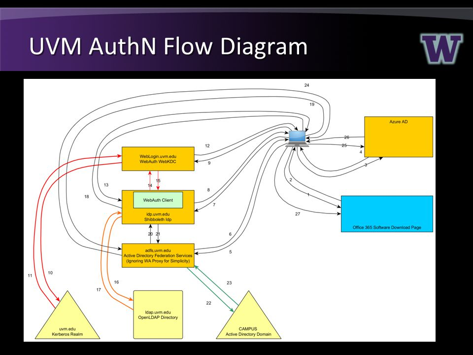 UVM AuthN Flow Diagram