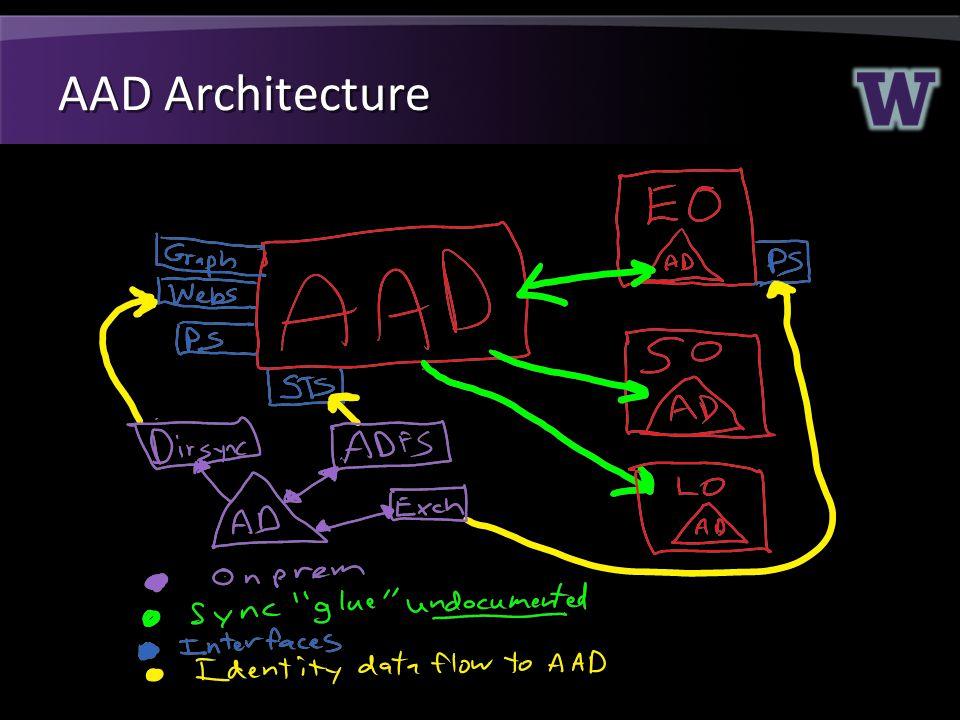 AAD Architecture