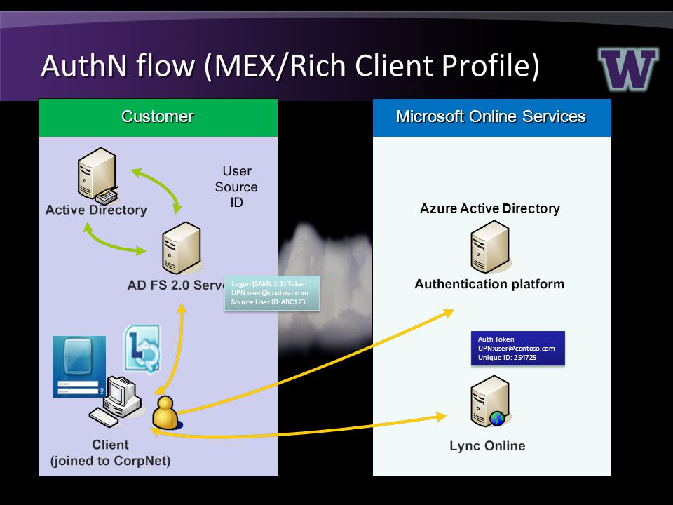 AuthN flow (MEX/Rich Client Profile) Customer Microsoft Online Services Logon (SAML 1.1) Token UPN:user@contoso.com Source User ID: ABC123 Logon (SAML 1.1) Token UPN:user@contoso.com Source User ID: ABC123 Auth Token UPN:user@contoso.com Unique ID: 254729 Auth Token UPN:user@contoso.com Unique ID: 254729 Azure Active Directory