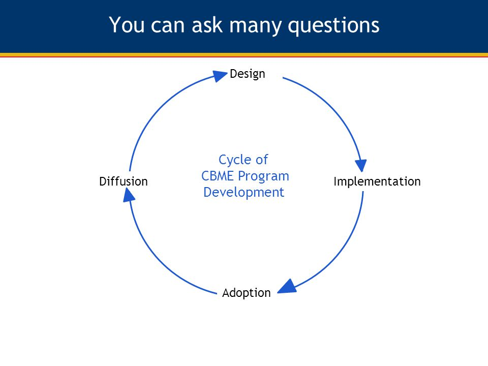 You can ask many questions Design Diffusion Adoption Implementation Cycle of CBME Program Development