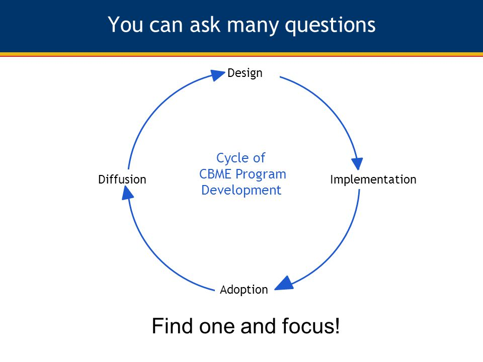 You can ask many questions Design Diffusion Adoption Implementation Cycle of CBME Program Development Find one and focus!