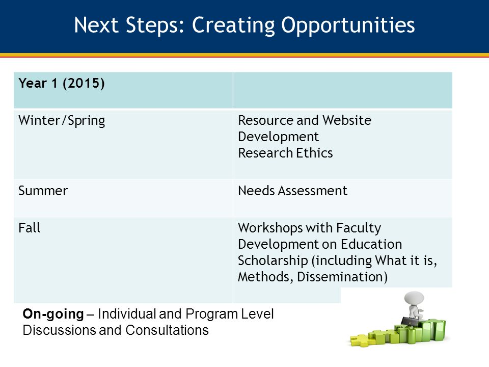 Next Steps: Creating Opportunities Year 1 (2015) Winter/SpringResource and Website Development Research Ethics SummerNeeds Assessment FallWorkshops with Faculty Development on Education Scholarship (including What it is, Methods, Dissemination) On-going – Individual and Program Level Discussions and Consultations
