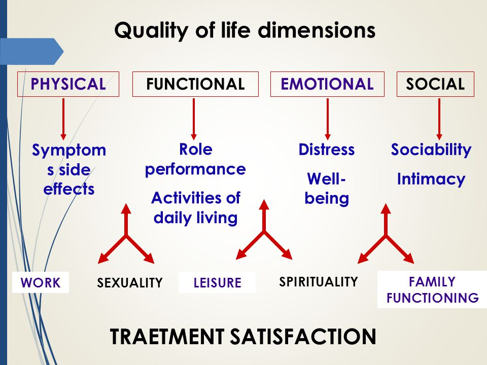 Quality of life dimensions PHYSICALFUNCTIONALEMOTIONALSOCIAL Symptom s side effects Role performance Activities of daily living Distress Well- being Sociability Intimacy WORKSEXUALITYLEISURE SPIRITUALITYFAMILY FUNCTIONING TRAETMENT SATISFACTION