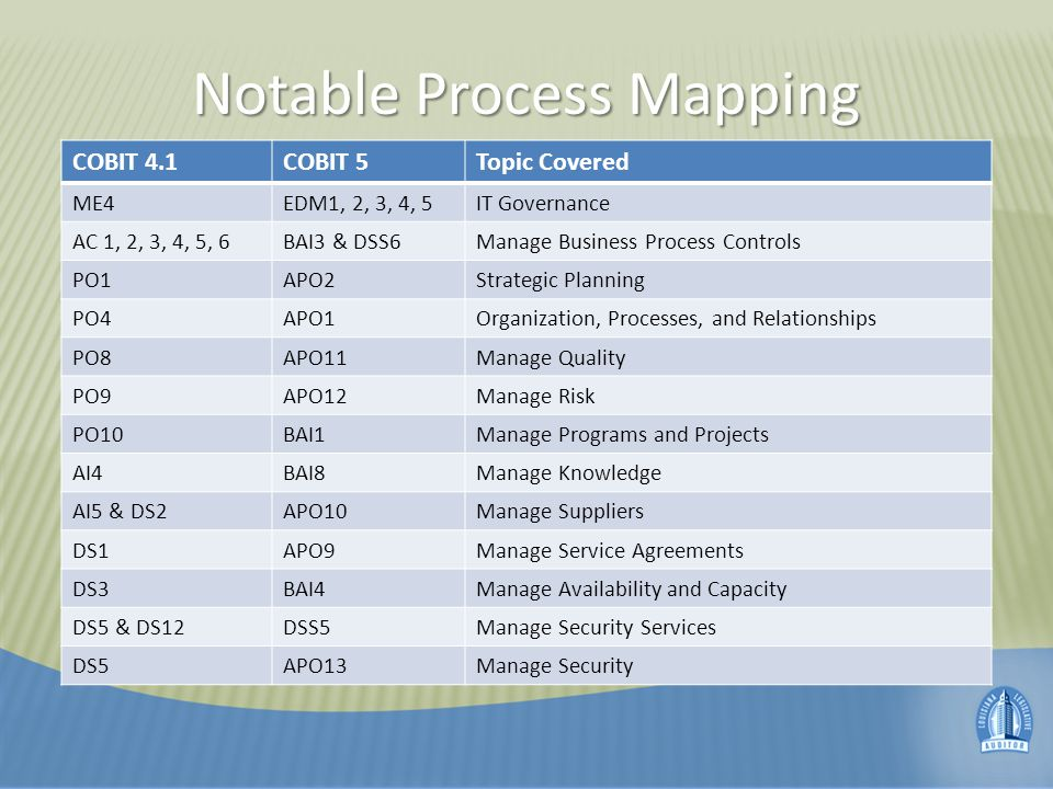 Notable Process Mapping COBIT 4.1COBIT 5Topic Covered ME4EDM1, 2, 3, 4, 5IT Governance AC 1, 2, 3, 4, 5, 6BAI3 & DSS6Manage Business Process Controls PO1APO2Strategic Planning PO4APO1Organization, Processes, and Relationships PO8APO11Manage Quality PO9APO12Manage Risk PO10BAI1Manage Programs and Projects AI4BAI8Manage Knowledge AI5 & DS2APO10Manage Suppliers DS1APO9Manage Service Agreements DS3BAI4Manage Availability and Capacity DS5 & DS12DSS5Manage Security Services DS5APO13Manage Security