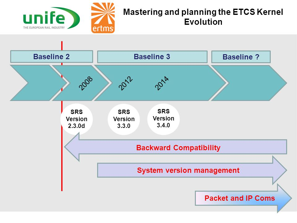 From ETCS & GSM-R to ERTMS Global IP - COM ATO Satellite Add-ons Virtual Balises Odometer Moving Block incl.Track & Train Integrity Key Management + S