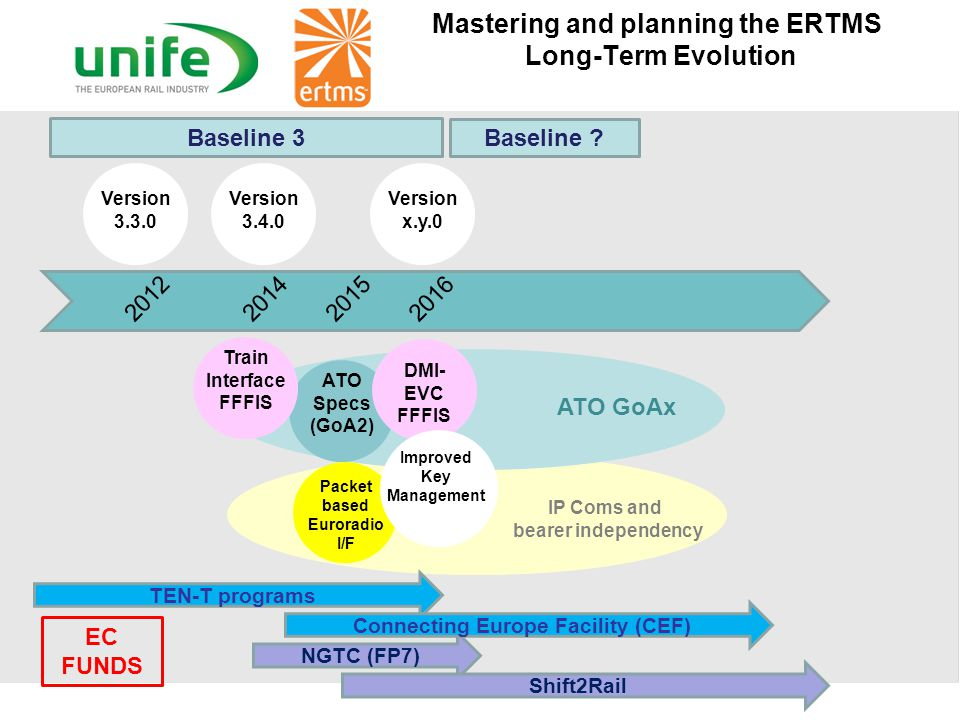 Mastering and planning the ETCS Kernel Evolution SRS Version 2.3.0d 20082012 2014 Baseline 2 Baseline 3 Baseline ? SRS Version 3.3.0 SRS Version 3.4.0
