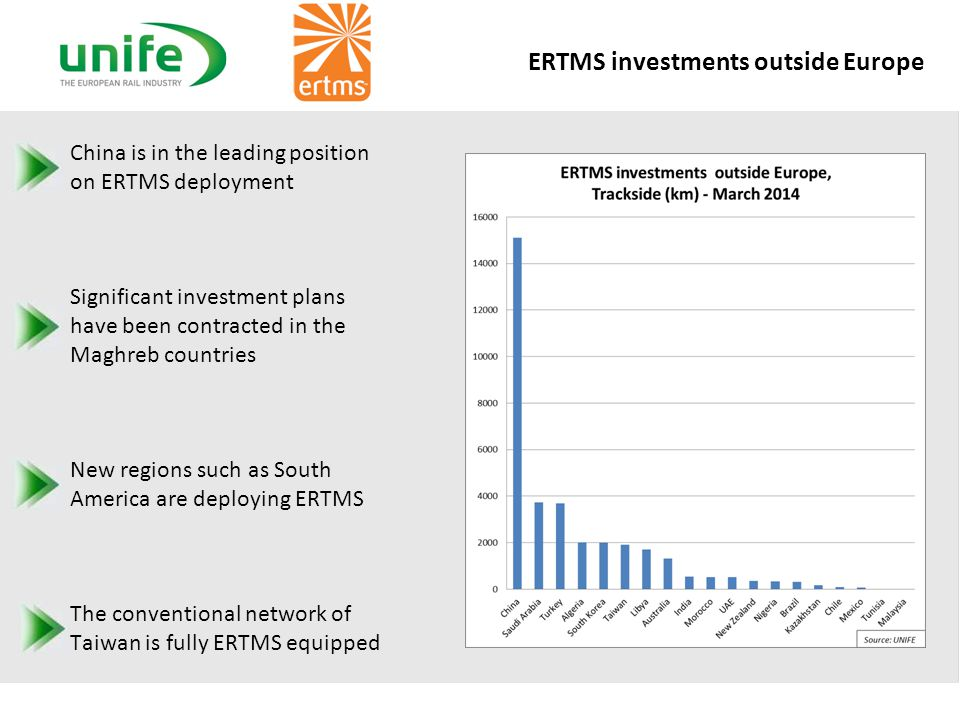 ERTMS investments outside Europe China is in the leading position on ERTMS deployment Significant investment plans have been contracted in the Maghreb countries New regions such as South America are deploying ERTMS The conventional network of Taiwan is fully ERTMS equipped