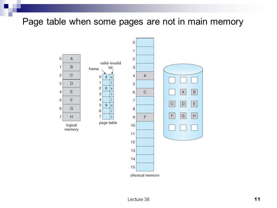 Page table when some pages are not in main memory Lecture 3811