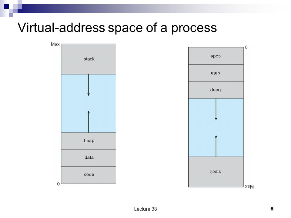 Virtual-address space of a process Lecture 388