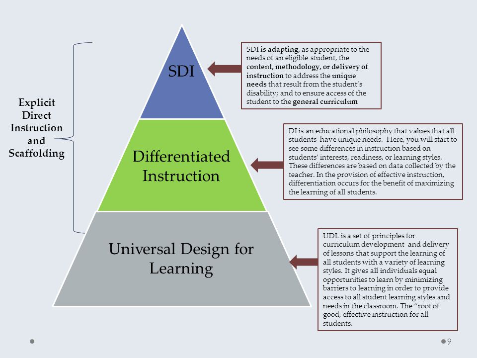 Explicit Direct Instruction and Scaffolding SDI Differentiated Instruction Universal Design for Learning SDI is adapting, as appropriate to the needs of an eligible student, the content, methodology, or delivery of instruction to address the unique needs that result from the student's disability; and to ensure access of the student to the general curriculum DI is an educational philosophy that values that all students have unique needs.
