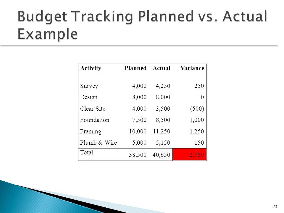 ActivityPlannedActualVariance Survey4,0004,250250 Design8,000 0 Clear Site4,0003,500(500) Foundation7,5008,5001,000 Framing10,00011,2501,250 Plumb & W