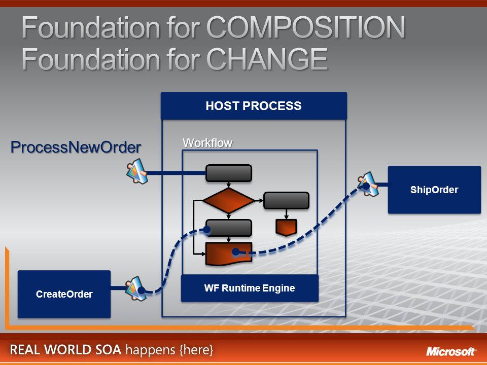 CreateOrder ShipOrder Workflow WF Runtime Engine HOST PROCESS ProcessNewOrder